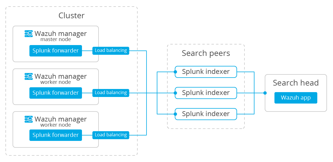 Splunk Add On For Aws