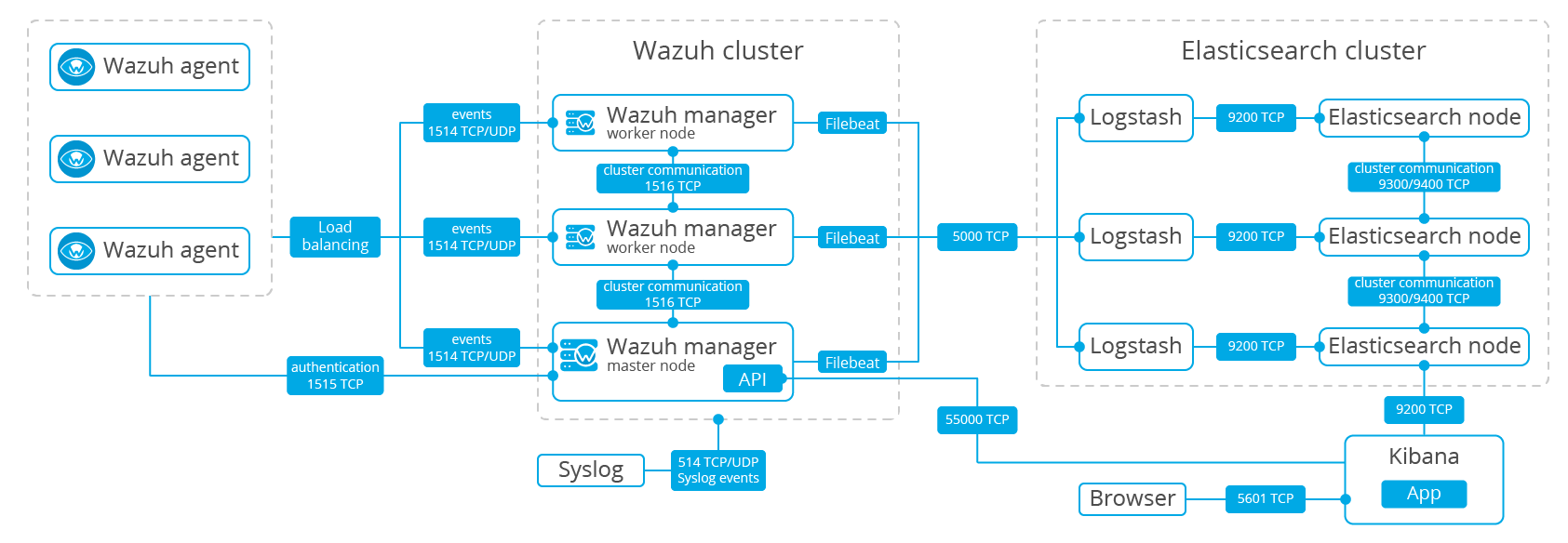 Architecture ‐ Getting started · Wazuh 3 8 documentation