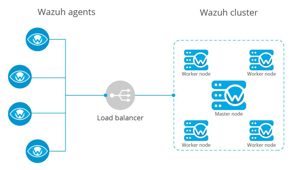 Configuring a cluster ‐ Wazuh server administration ‐ Wazuh 3 8