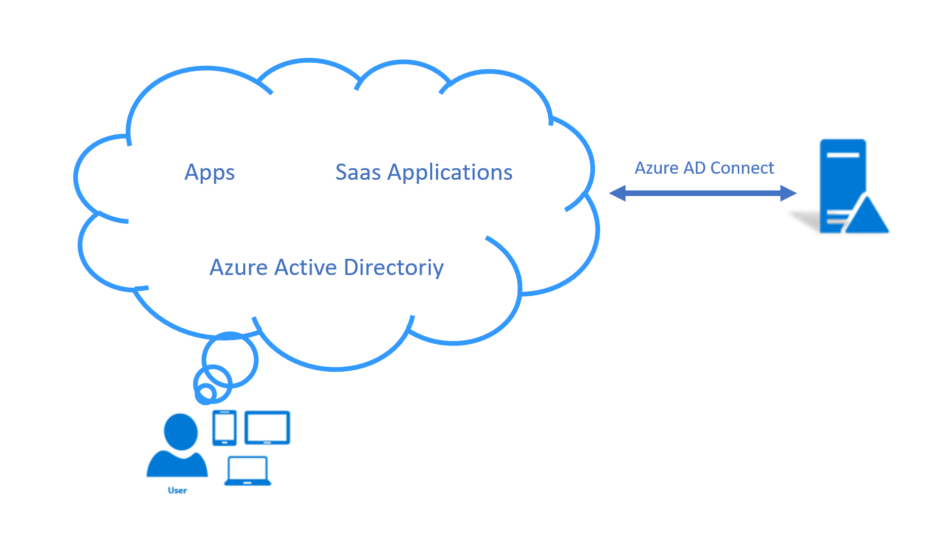 Monitoring Services ‐ Using Wazuh to Monitor Microsoft Azure