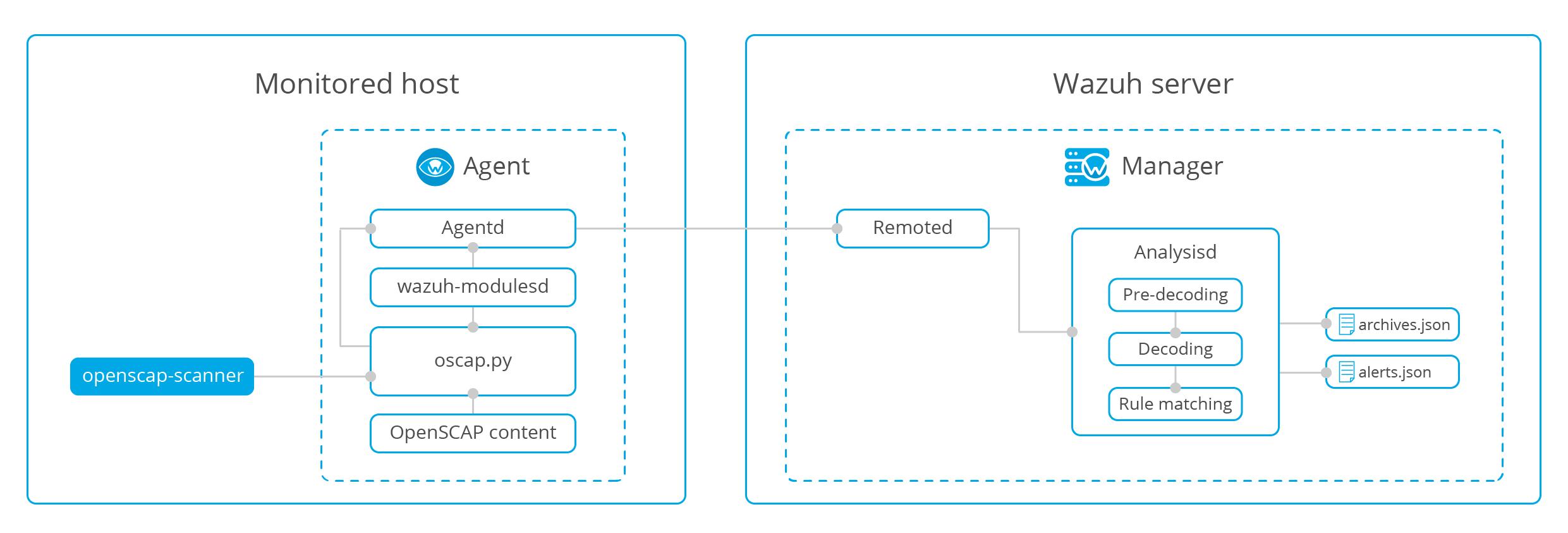 How it works ‐ OpenSCAP · Wazuh 3 8 documentation