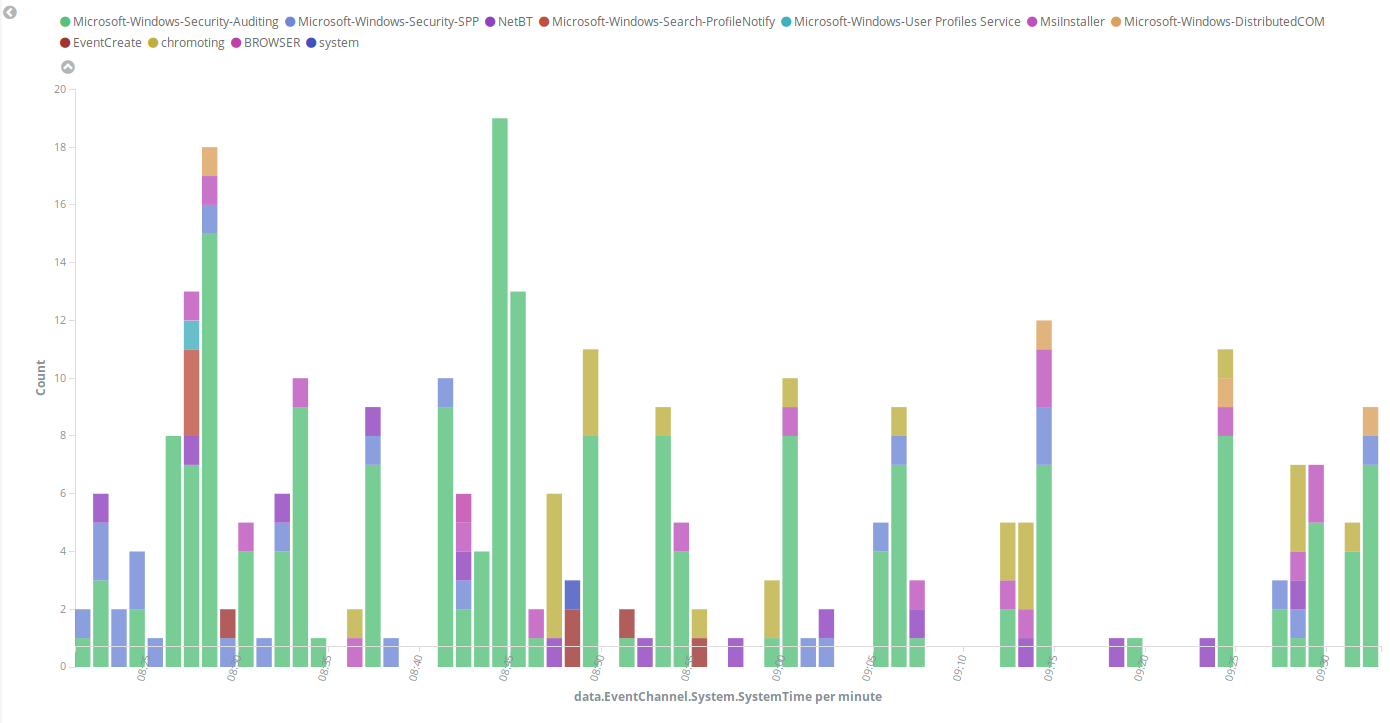 Configuration ‐ Log data collection · Wazuh 3 8 documentation